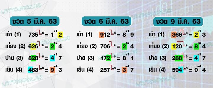 สูตรหวยหุ้นไทย